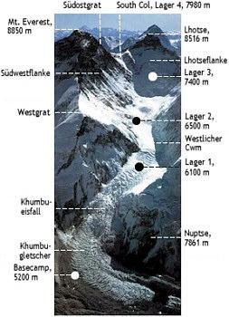 Main route khumbu glacier